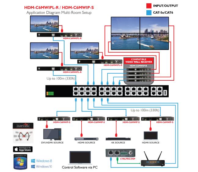 Avenview HDBaseT 4K 8x8 matrix switcher