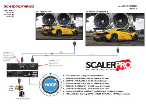 Avenview ScalerPro-Diagram