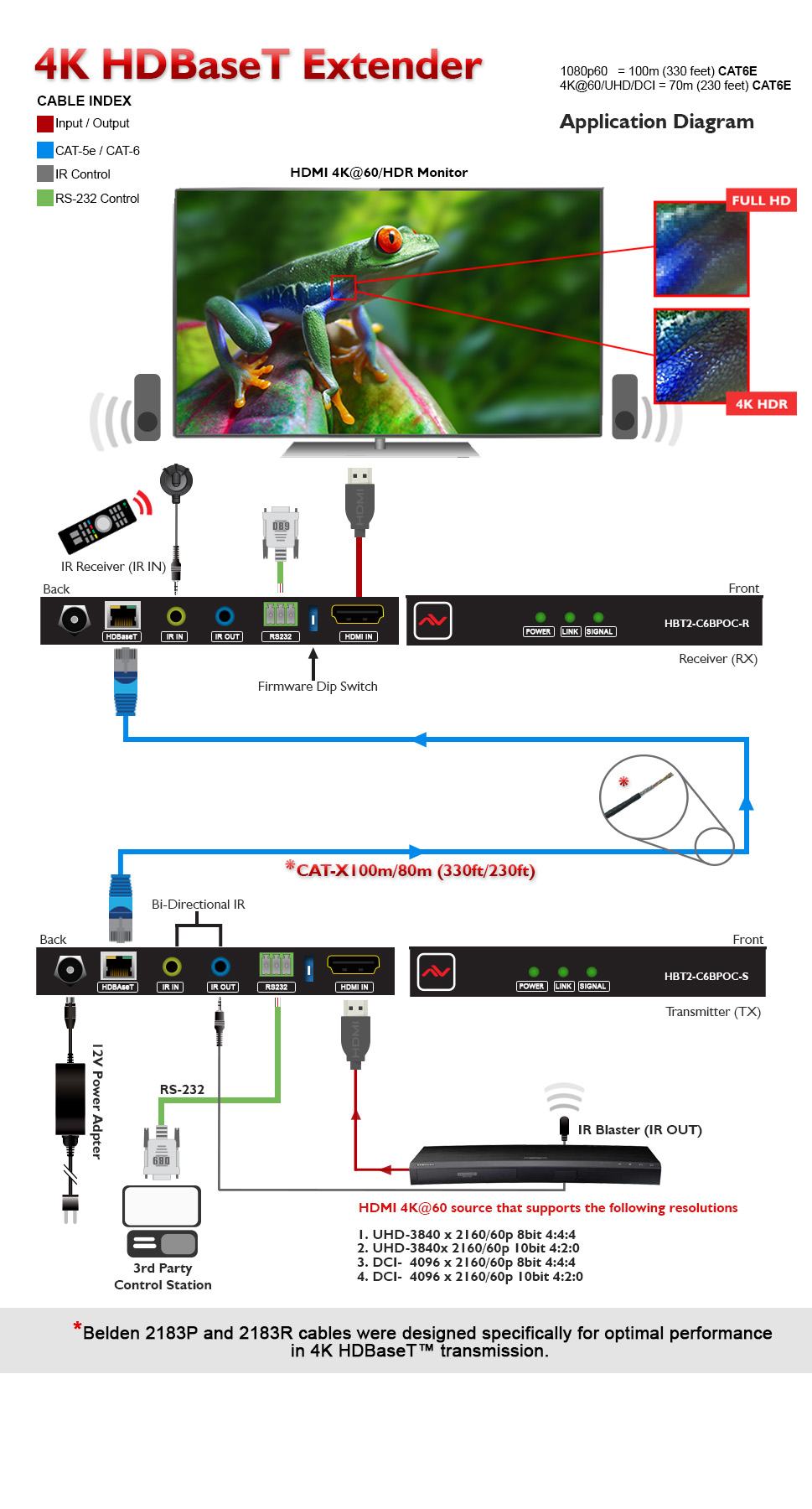 4k60 Hdmi Hdbaset Cat5 6 7 Extender Set With Bi Directional Ir Rs Cat6 Wiring Diagram Features