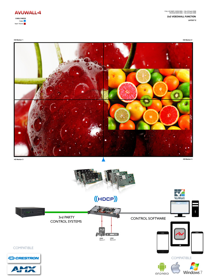 DVI HDMI PC BasedVideo Wall  Application Diagram
