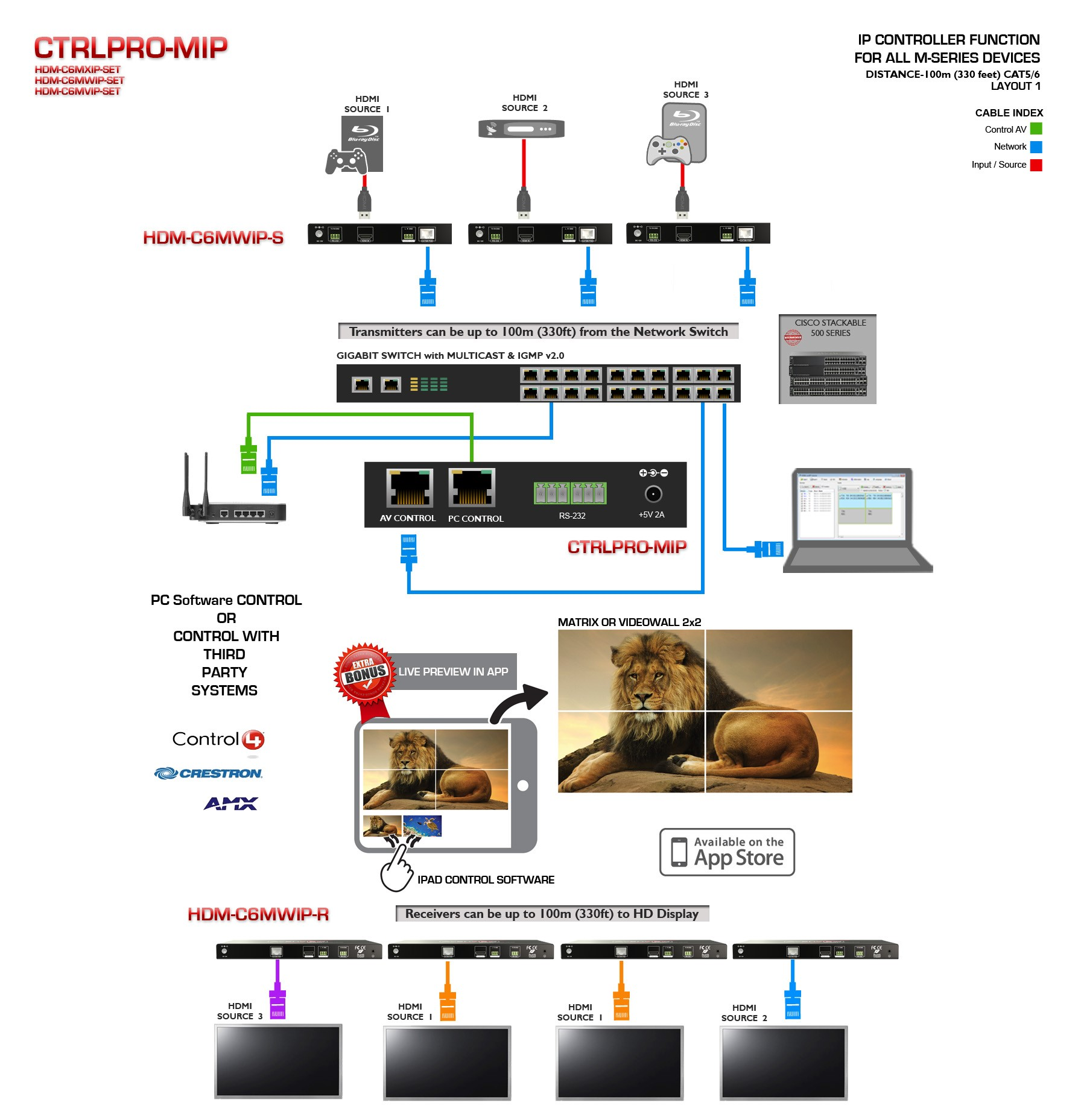 M Series Ip Controller With Dual Cat5 And Ipad Control Ctrlpro Wiring On Av Matrix Switches Audio Video Switch Avenview Hdbaset 4k 8x8 Switcher