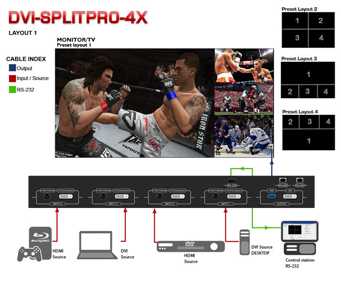 DVI-SPLITPRO-4X Advanced Quad Screen Multiviewer  Application Diagram