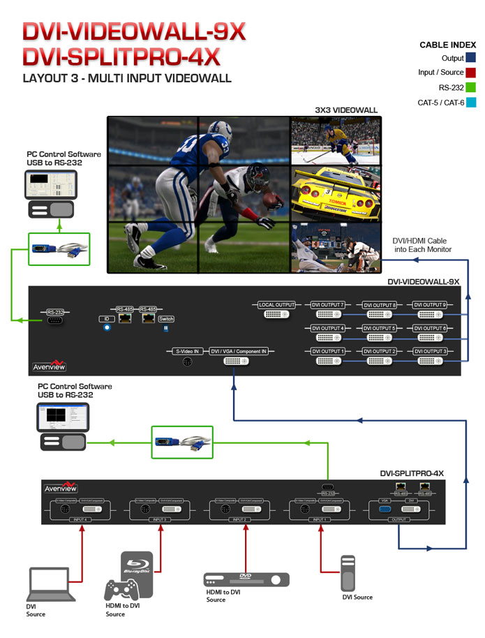 DVI-SPLITPRO-4X Advanced Quad Screen Multiviewer Application Diagram 2
