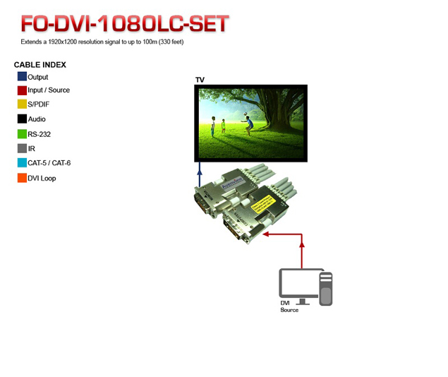 DVI Fiber Optic Extender Application Diagram