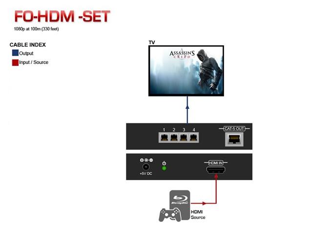 DVI Fiber Optic Extender Application Diagram