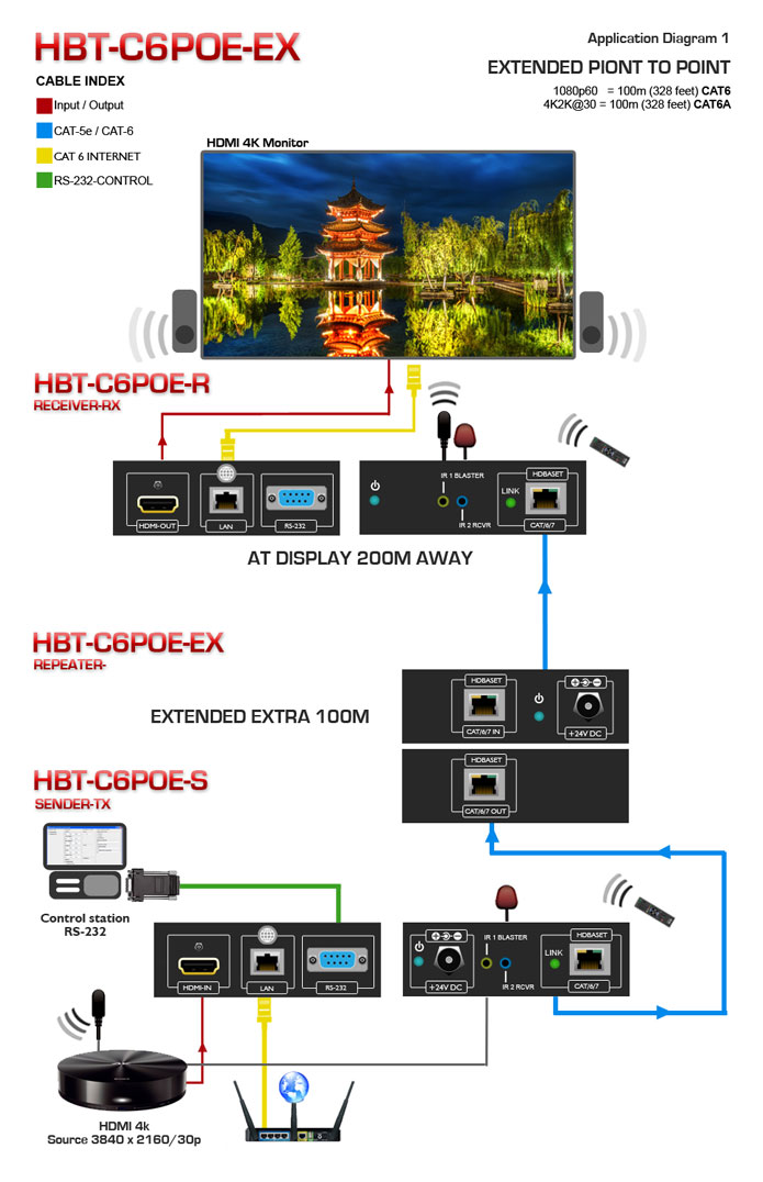 1x4 HDBaseT POE HDMI Extender over CAT6 Application Diagram
