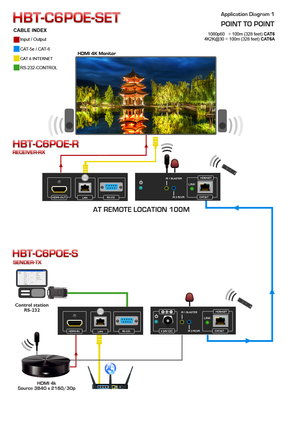 Hdbaset Hdmi Cat5 6 7 Extender With Poe Lan Rs 232 Ir Hbt C6poe Set Cat5e Wire Diagram 1x4 Over Cat6 Application