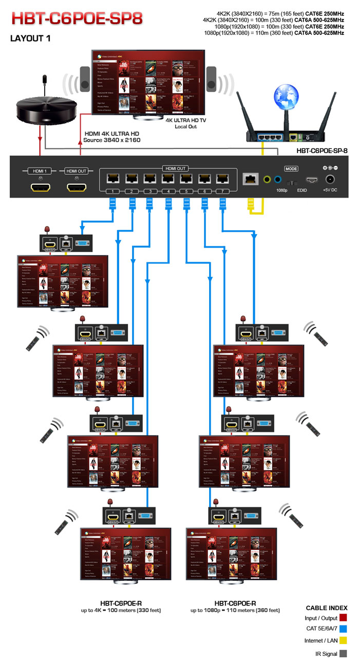 1x4 HDBaseT HDMI Extender over CAT6 Application Diagram