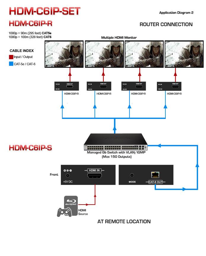 HDMI LAN Extender over CAT6 Application Diagram