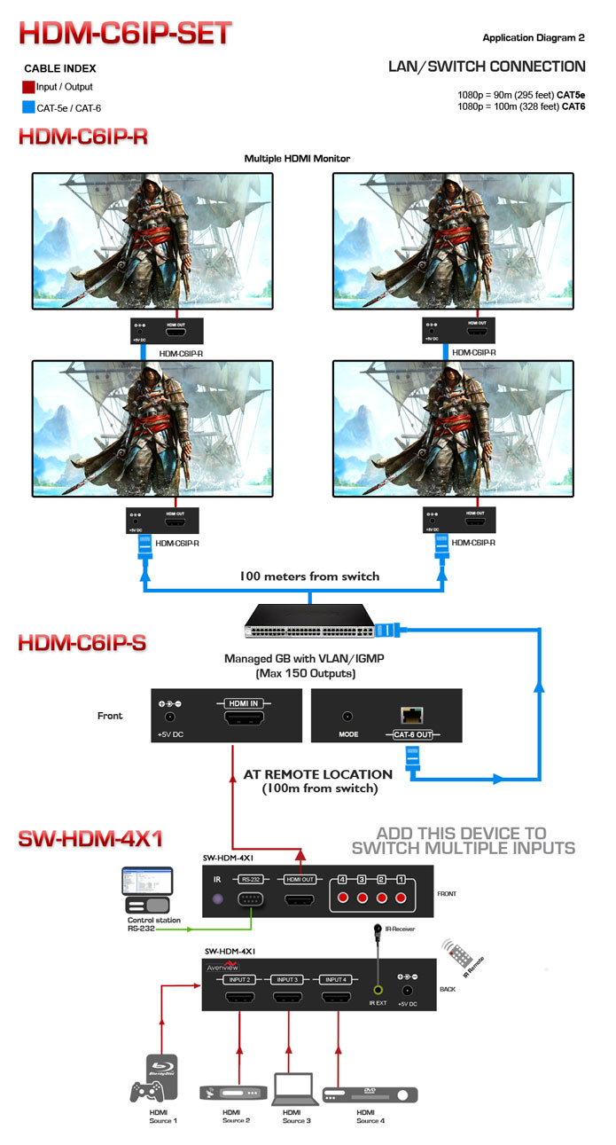HDMI LAN Extender Wireless Application Diagram