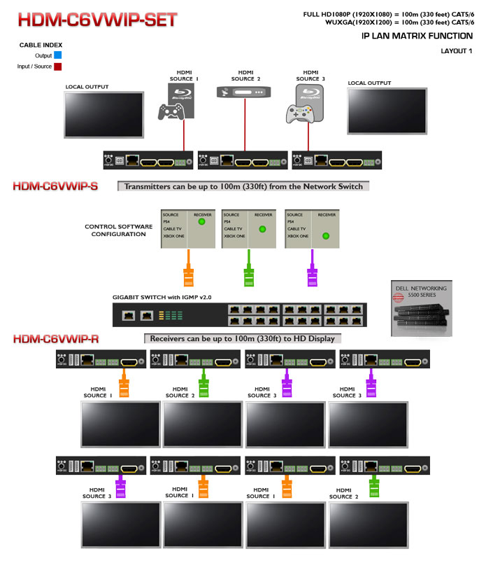 HDMI IP Matrix Modular Extender with KVM Application Diagram