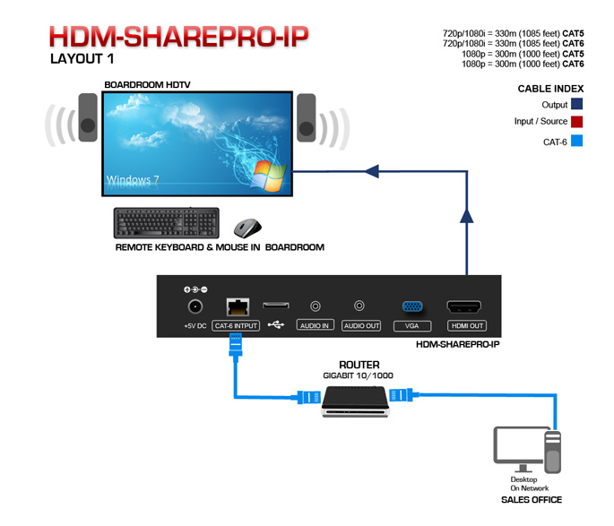 HDMI Screen Sharing Device Application Diagram