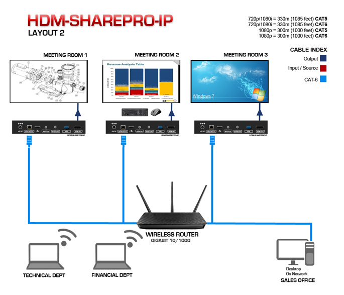 HDMI Screen Sharing Device Application Diagram 1
