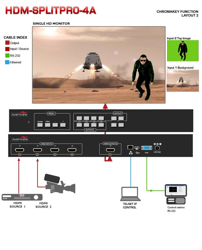 HDM-SPLITPRO-4A HDMI Quad Screen Multiviewer  Application Diagram