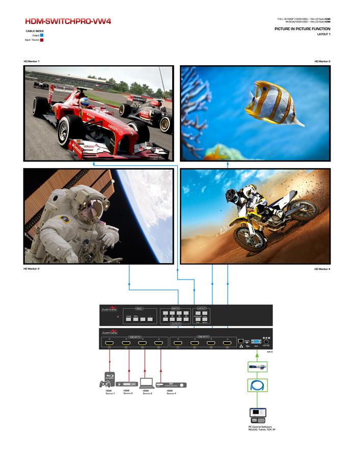 HDMI Matrix Switcher Videowall Application Diagram