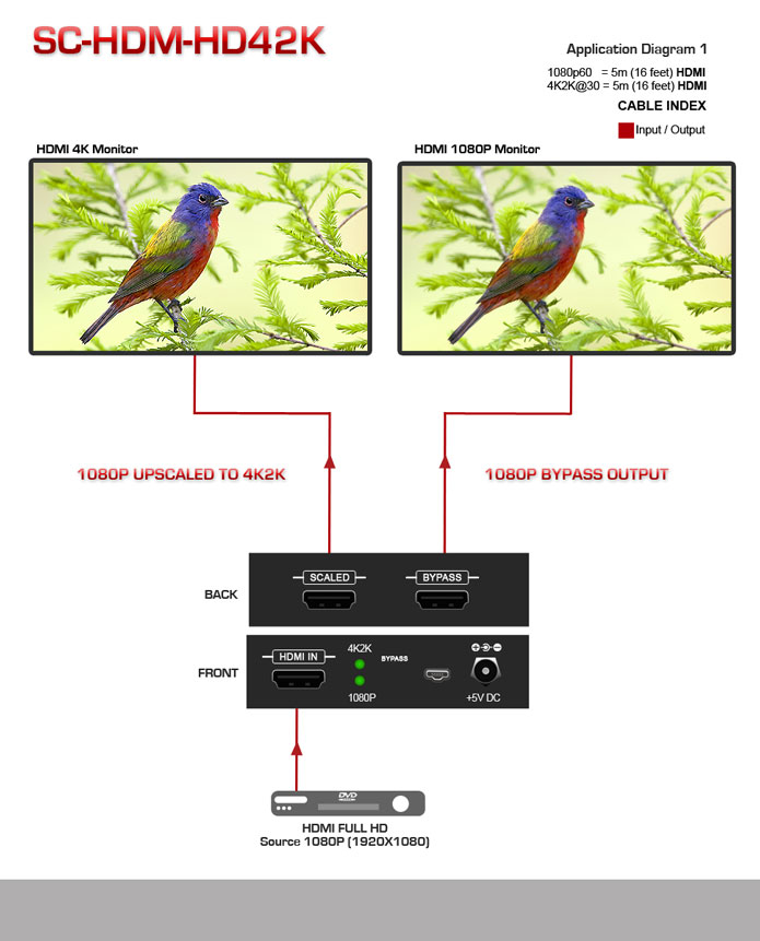 SC-HDM-HD42K 4K HDMI SCALER Application Diagram