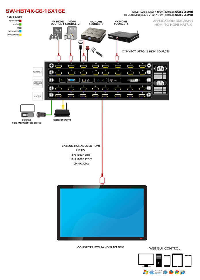HDBaseT Modular Matrix 16x16 4K Application Diagram