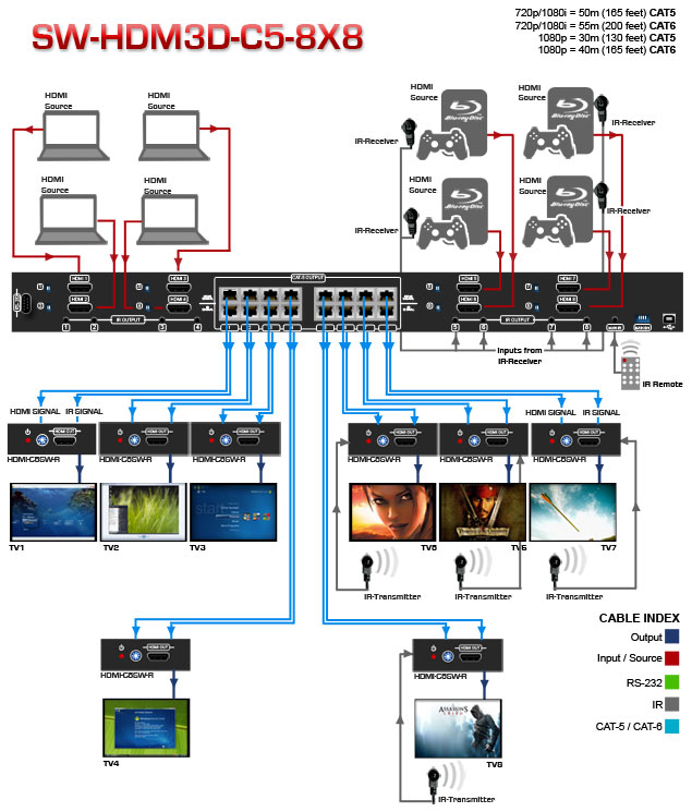 SW HDM3D C5 8X8 Application Diagram 8x8 hdmi matrix switcher with 3d over cat5, 8 receivers included hdmi over cat5 wiring diagram at alyssarenee.co