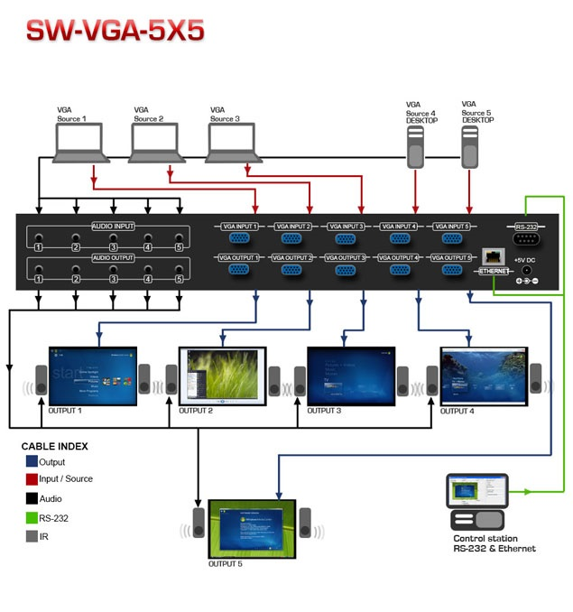 VGA Matrix Switch with Audio Application Diagram