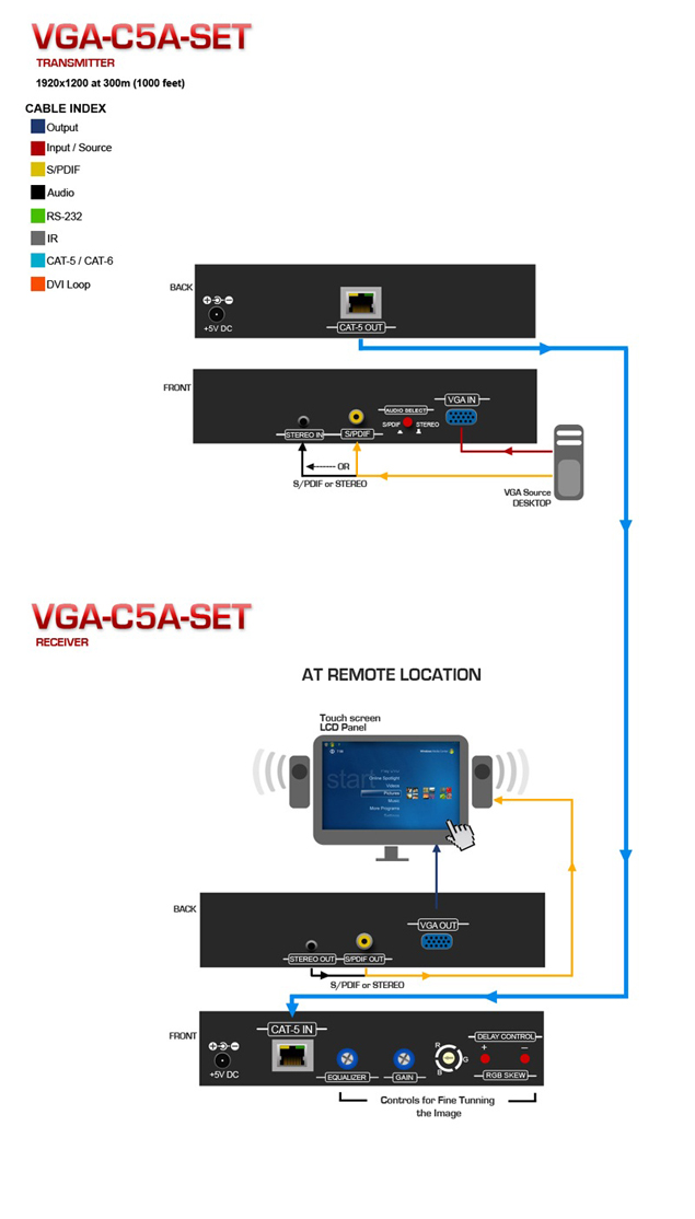 HDMI Extender over CAT5 Application Diagram