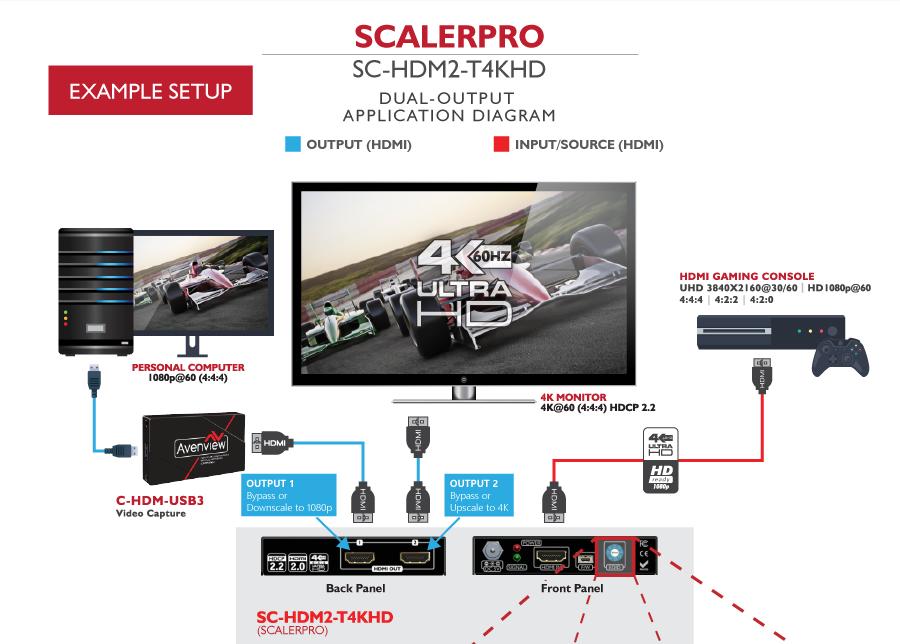 ScalerPro : Avenview